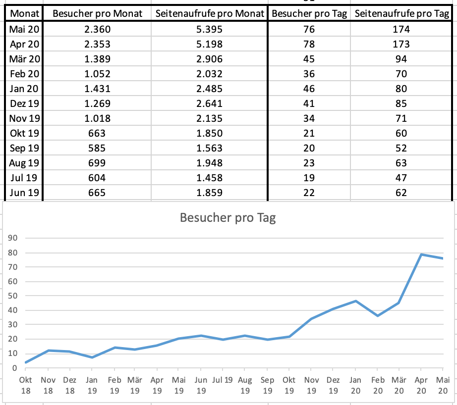 Blogstatistik zu KristinaKral.blog einschließlich Mai 2020