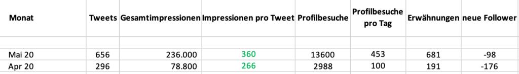 Twitterstatistik zu @KristinaKral7 inklusive Mai 2020