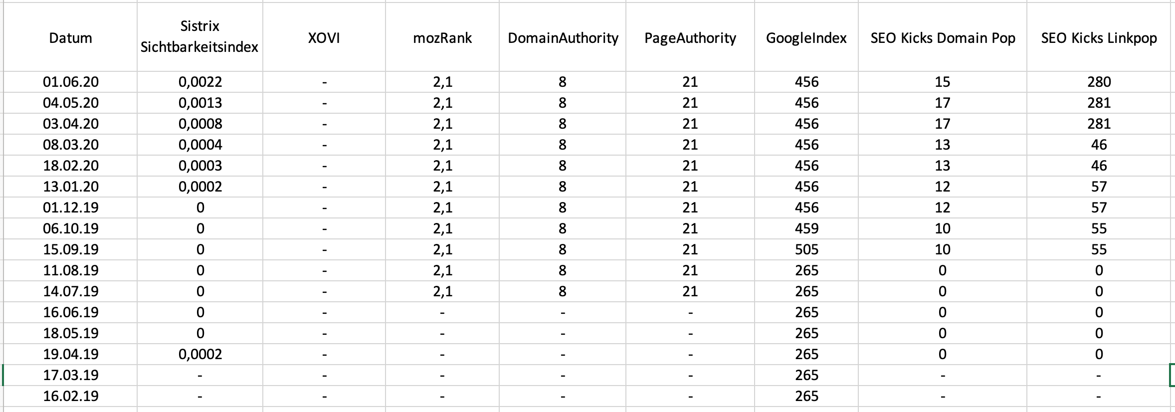 SEO-Statistik von Blogmission.com