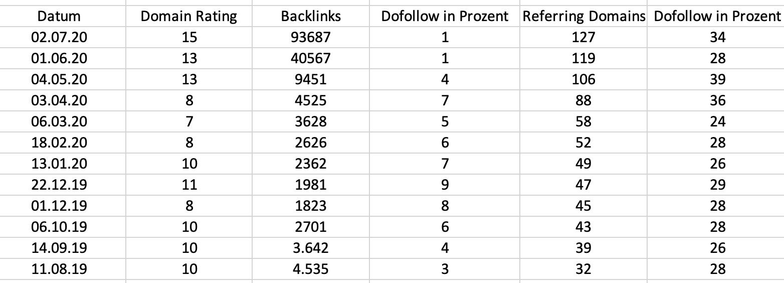 SEO-Statistik mit dem Ahrefs Backlink-Checker-Tool