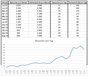 Besucherstatistik von KristinaKral.blog im Juli 2020
