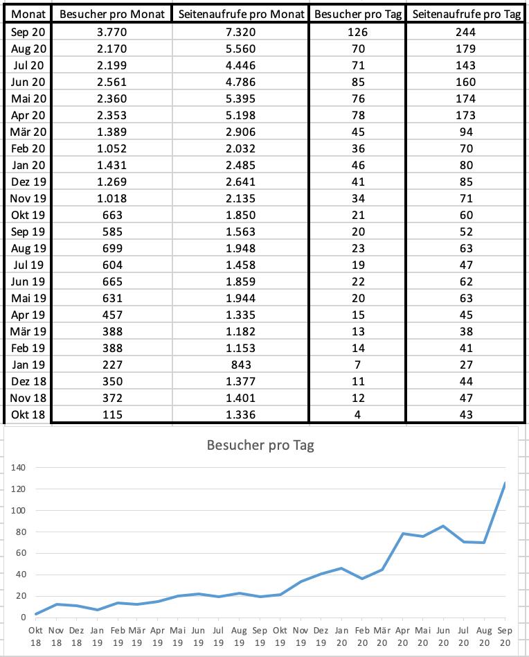Besucherstatistik für September 2020